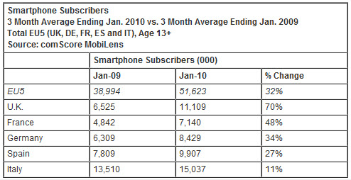 Smartphone subscribers