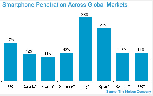 Smartphone penetration