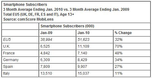 Smartphone subscribers