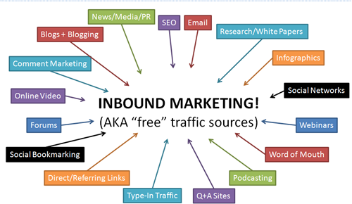 Inbound marketing - Rand Fishkin