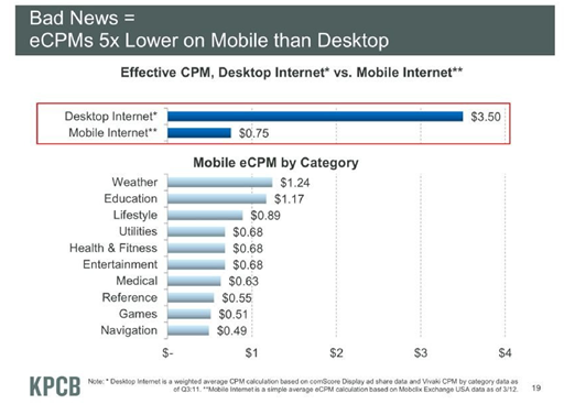 Mary Meeker - The State Of The Web