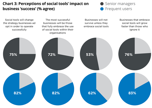 Millward Brown - How social technologies drive business success
