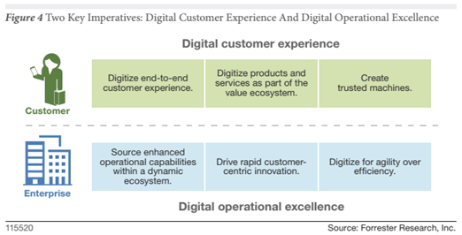 Forrester - The Future Of Business Is Digital