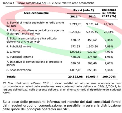 SIC Sistema Integrato delle Comunicazioni 2012