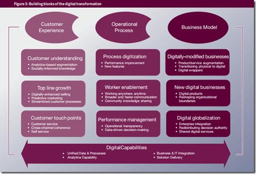[PDF] Digital Transformation: a roadmap for billion-dollar organizations